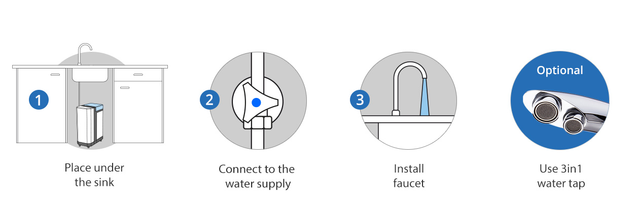 aquaflow-installation-3-steps