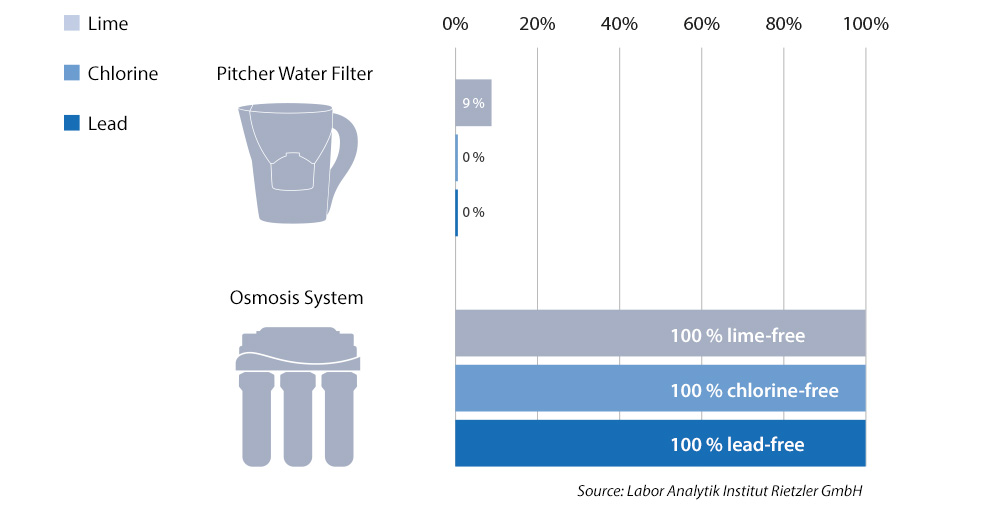 table-water-filter-vs-osmosis-water-en-03